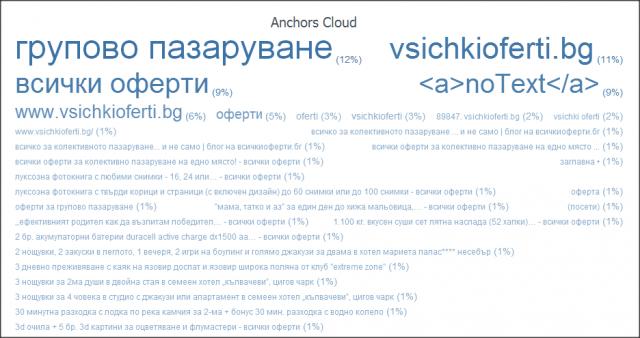 Линк профил на vsichkioferti.bg